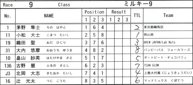 2008JOSF緑山6月定期戦VOL13:ミルキー9、ジュニアクラス決勝_b0065730_20575675.jpg