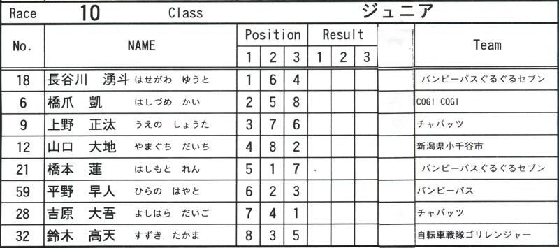 2008JOSF緑山6月定期戦VOL13:ミルキー9、ジュニアクラス決勝_b0065730_20592439.jpg