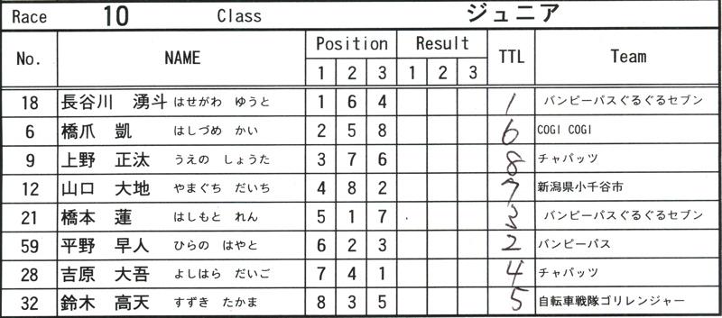 2008JOSF緑山6月定期戦VOL13:ミルキー9、ジュニアクラス決勝_b0065730_2144926.jpg