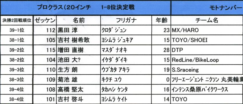 2008レーサーオブレース速報 :プロクラス決勝3回戦目1〜8位決定戦_b0065730_12172247.jpg