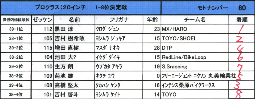 2008レーサーオブレース速報 :プロクラス決勝3回戦目1〜8位決定戦_b0065730_1229561.jpg