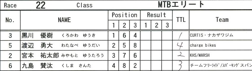 2008JOSF8月緑山定期戦VOL4:MTBエリートクラス予選第3ヒート〜決勝_b0065730_12444514.jpg
