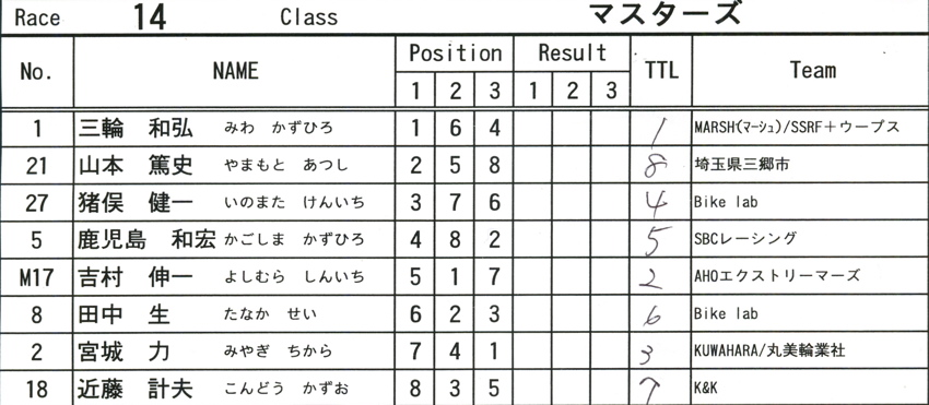 2008JOSF8月緑山定期戦VOL15:マスターズクラス決勝_b0065730_15105251.jpg