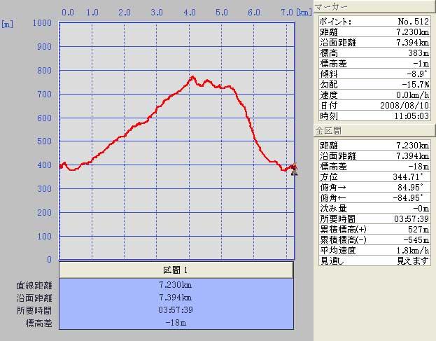 08.08.10(日) 川の流れのように_a0062810_15353179.jpg