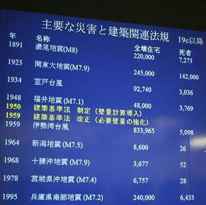 耐震改修勉強会   SAREX_a0107574_23373874.jpg