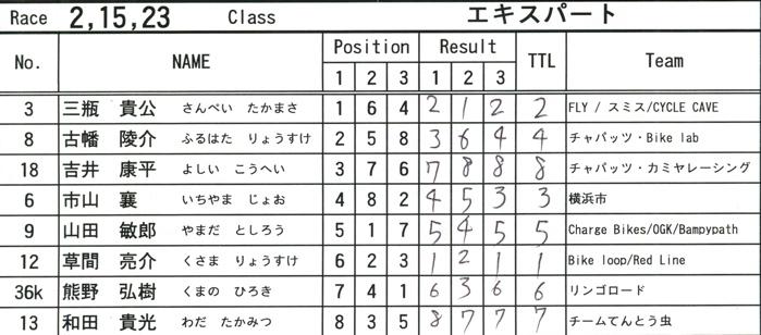 2008緑山ジャパンオープンナイトレースVOL 6:BMXエキスパートクラス決勝_b0065730_713380.jpg