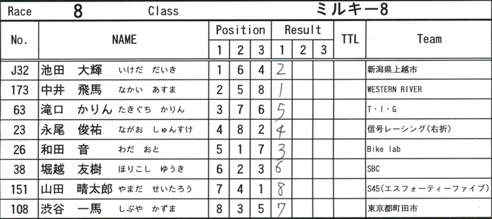 2008緑山ジャパンオープンナイトレースVOL14:ミルキー8、9、ジュニアクラス決勝_b0065730_2058486.jpg