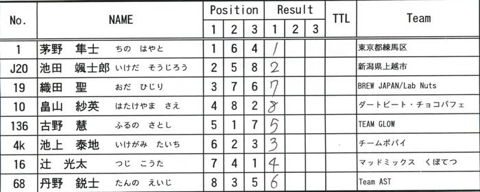 2008緑山ジャパンオープンナイトレースVOL14:ミルキー8、9、ジュニアクラス決勝_b0065730_214951.jpg