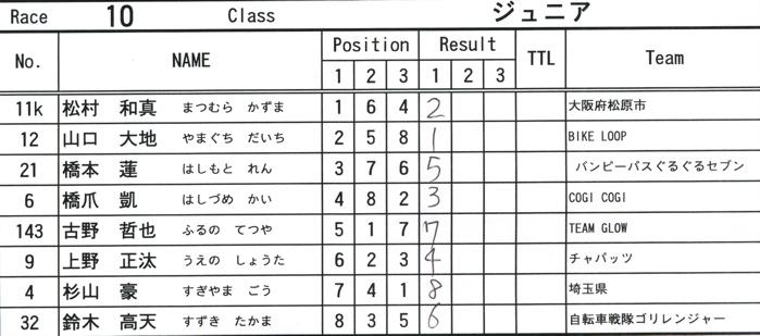 2008緑山ジャパンオープンナイトレースVOL14:ミルキー8、9、ジュニアクラス決勝_b0065730_2194712.jpg
