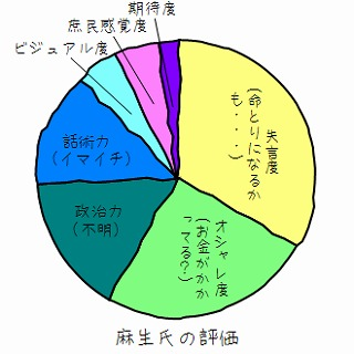 自民党総裁選・グラフ化_c0026824_16123961.jpg