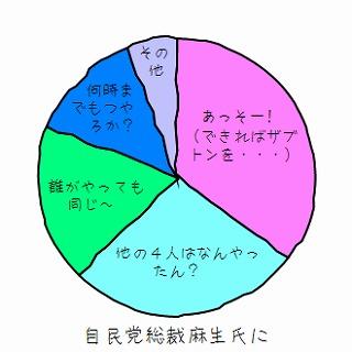 自民党総裁選・グラフ化_c0026824_1621119.jpg