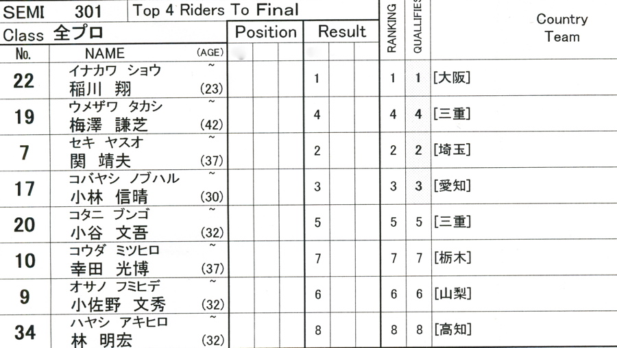 第55回全日本プロ選手権自転車競技大会BMX競技INひたち:全プロクラス準々決勝〜準決勝_b0065730_715417.jpg