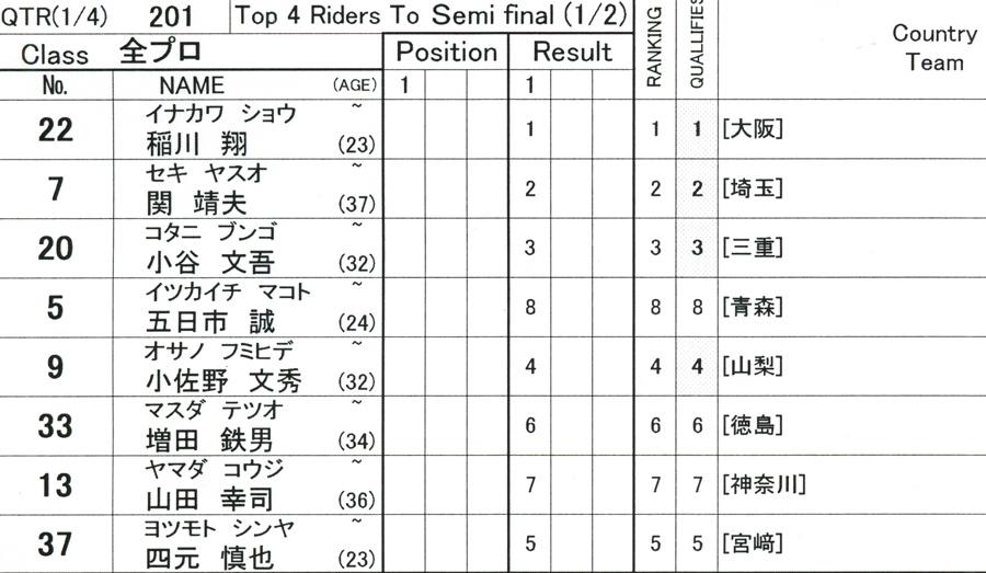 第55回全日本プロ選手権自転車競技大会BMX競技INひたち:全プロクラス準々決勝〜準決勝_b0065730_7181961.jpg