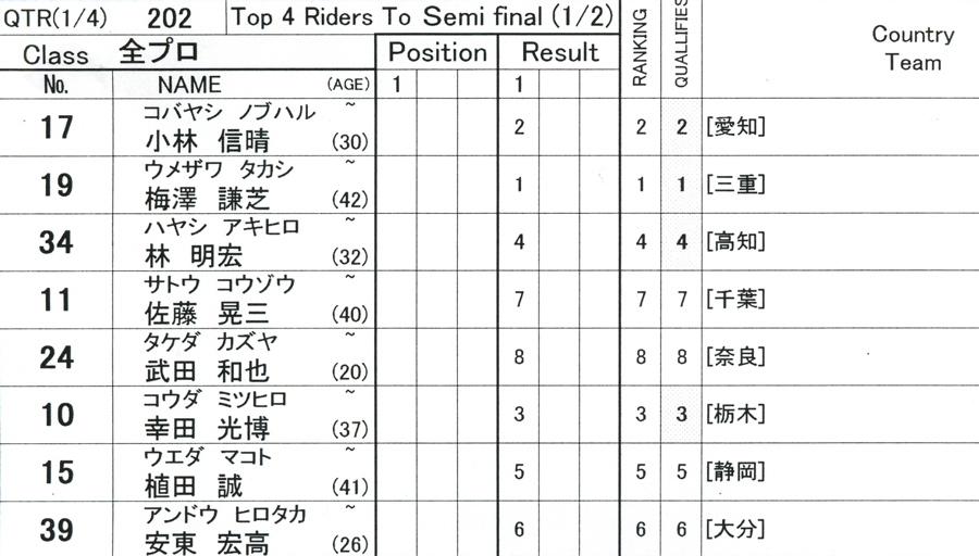 第55回全日本プロ選手権自転車競技大会BMX競技INひたち:全プロクラス準々決勝〜準決勝_b0065730_7184447.jpg