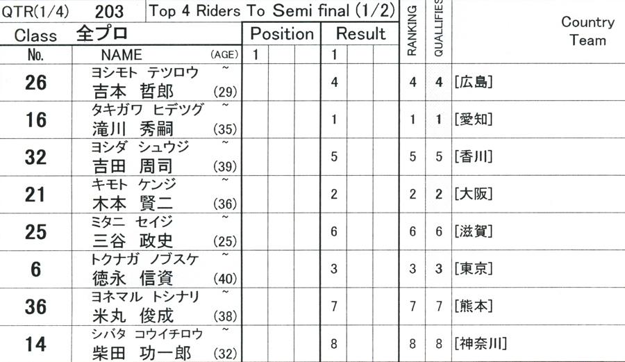 第55回全日本プロ選手権自転車競技大会BMX競技INひたち:全プロクラス準々決勝〜準決勝_b0065730_7192572.jpg