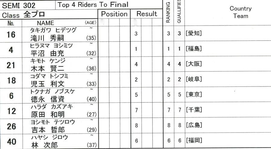 第55回全日本プロ選手権自転車競技大会BMX競技INひたち:全プロクラス準々決勝〜準決勝_b0065730_753673.jpg