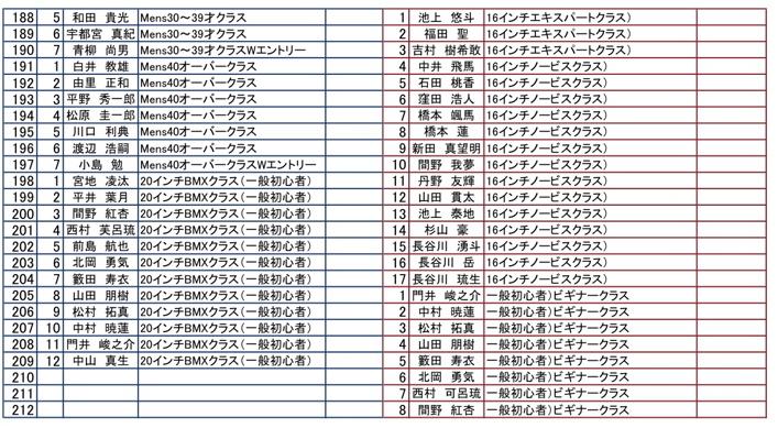 第55回全日本プロ選手権自転車競技大会BMX競技INひたち:最終回コース外の風景_b0065730_7291814.jpg