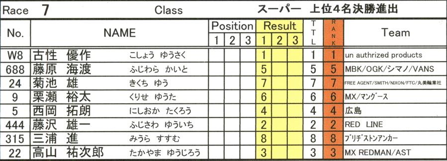 2008セイリンカップVOL2:スーパークラス予選第3ヒート〜準決勝_b0065730_2002895.jpg