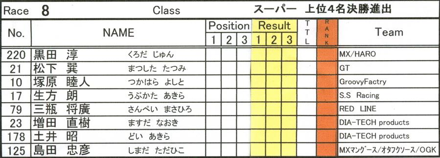 2008セイリンカップVOL2:スーパークラス予選第3ヒート〜準決勝_b0065730_201999.jpg
