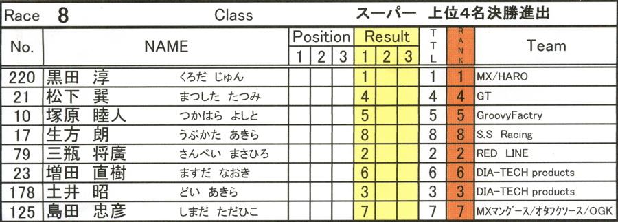 2008セイリンカップVOL2:スーパークラス予選第3ヒート〜準決勝_b0065730_2081357.jpg