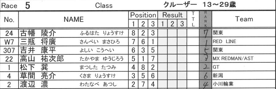 2008JBMXF西日本BMX選手権大会IN大阪VOL 6:年齢別クラス決勝その1_b0065730_1935991.jpg