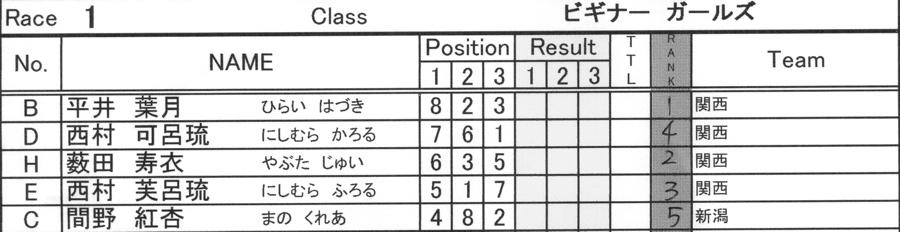 2008JBMXF西日本BMX選手権大会IN大阪VOL 6:年齢別クラス決勝その1_b0065730_1938965.jpg