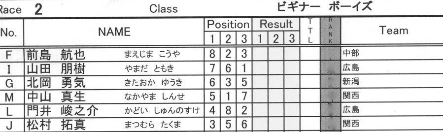 2008JBMXF西日本BMX選手権大会IN大阪VOL 6:年齢別クラス決勝その1_b0065730_1939522.jpg
