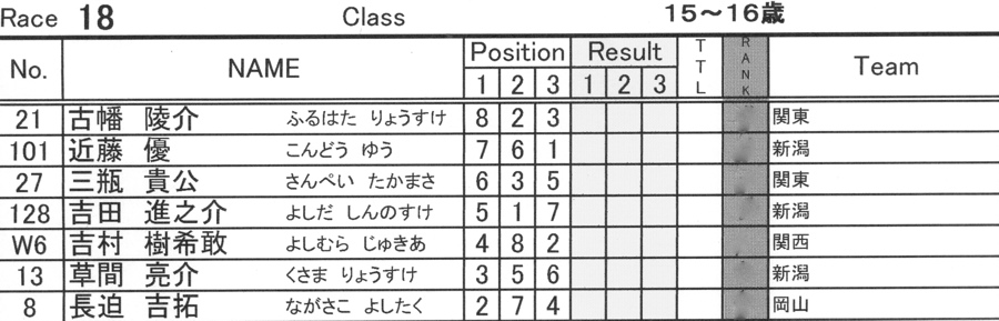 2008JBMXF西日本BMX選手権大会IN大阪VOL 9:年齢別クラス決勝その4_b0065730_23365941.jpg