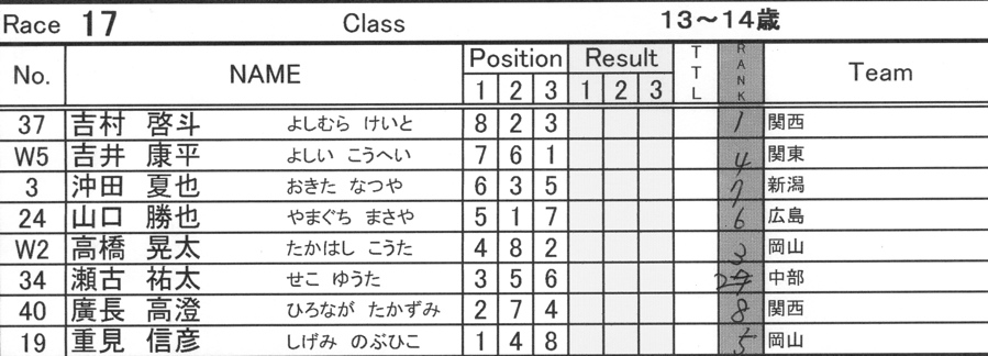 2008JBMXF西日本BMX選手権大会IN大阪VOL 9:年齢別クラス決勝その4_b0065730_2336687.jpg