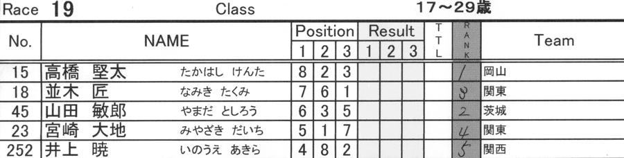 2008JBMXF西日本BMX選手権大会IN大阪VOL 9:年齢別クラス決勝その4_b0065730_2343157.jpg