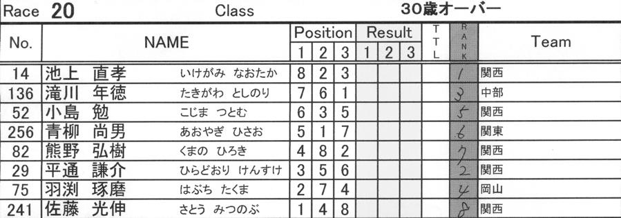 2008JBMXF西日本BMX選手権大会IN大阪VOL 9:年齢別クラス決勝その4_b0065730_23465478.jpg