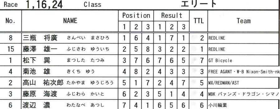 2008JOSF10月緑山定期戦VOL 1:BMXエリートクラス決勝_b0065730_2073516.jpg