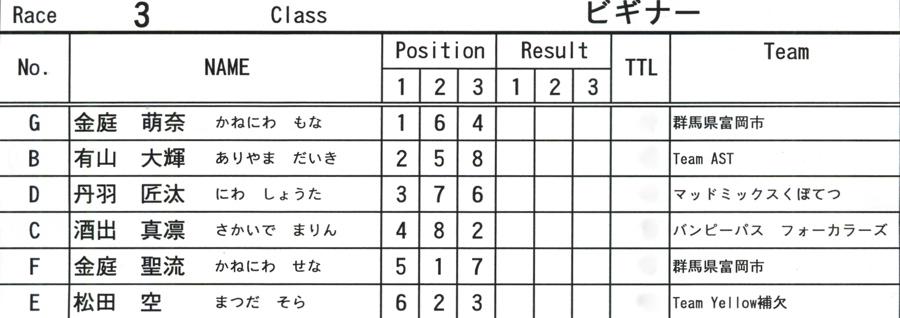 2008JOSF10月緑山定期戦VOL 6:ビギナー、パウダー、クルーザー、ミルキー6クラス決勝_b0065730_2121310.jpg