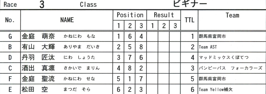 2008JOSF10月緑山定期戦VOL 6:ビギナー、パウダー、クルーザー、ミルキー6クラス決勝_b0065730_21241259.jpg