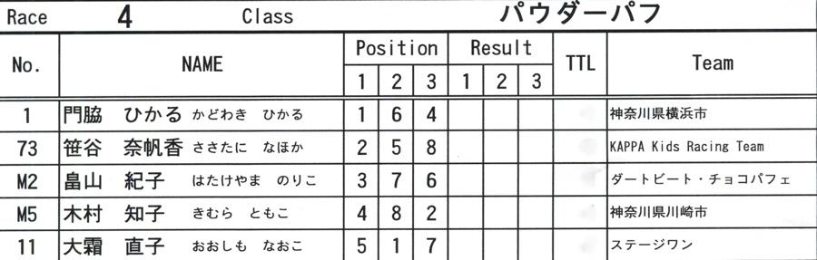 2008JOSF10月緑山定期戦VOL 6:ビギナー、パウダー、クルーザー、ミルキー6クラス決勝_b0065730_2125935.jpg