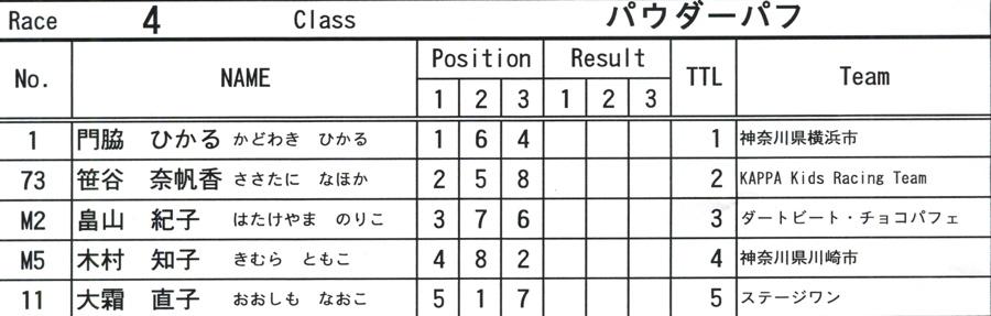 2008JOSF10月緑山定期戦VOL 6:ビギナー、パウダー、クルーザー、ミルキー6クラス決勝_b0065730_21281185.jpg