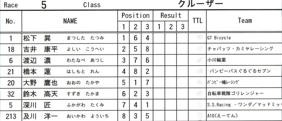 2008JOSF10月緑山定期戦VOL 6:ビギナー、パウダー、クルーザー、ミルキー6クラス決勝_b0065730_21291317.jpg