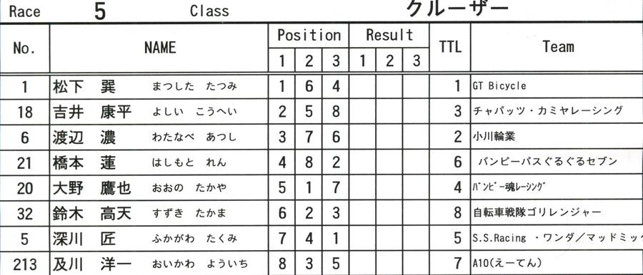 2008JOSF10月緑山定期戦VOL 6:ビギナー、パウダー、クルーザー、ミルキー6クラス決勝_b0065730_21322988.jpg