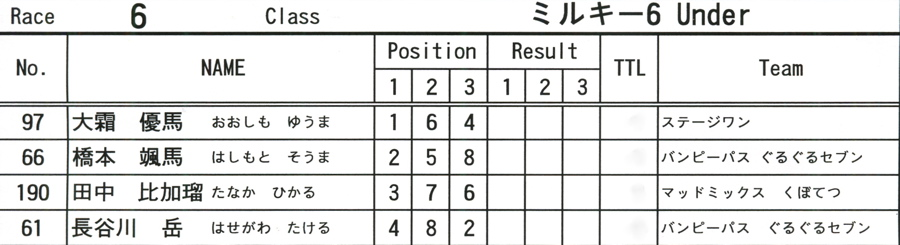 2008JOSF10月緑山定期戦VOL 6:ビギナー、パウダー、クルーザー、ミルキー6クラス決勝_b0065730_21333055.jpg
