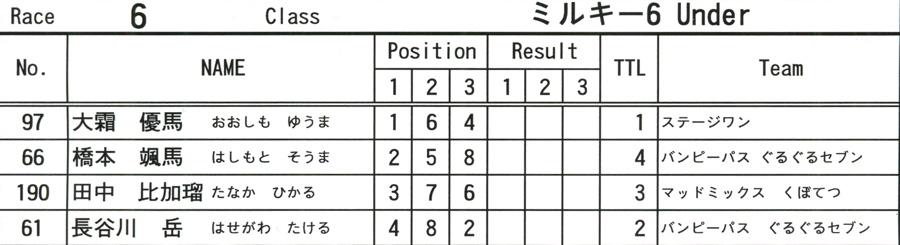 2008JOSF10月緑山定期戦VOL 6:ビギナー、パウダー、クルーザー、ミルキー6クラス決勝_b0065730_21372088.jpg