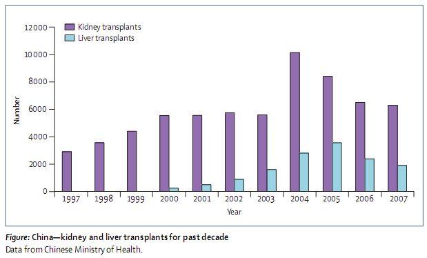 中国での臓器移植90%のドナーは処刑囚_c0025115_214812100.jpg