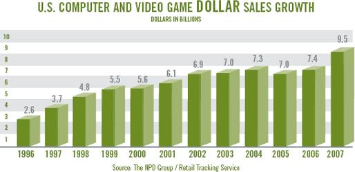 Nintendo World Store前で、米国のゲーム人気を考える_b0007805_2026318.jpg