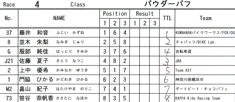 2008JOSF緑山ファイナルレースVOL 7:パウダー、クルーザー、ミルキー6クラス決勝_b0065730_1826309.jpg