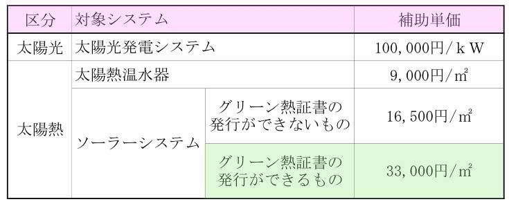 東京都、住宅用太陽エネルギー機器補助金交付要綱を発表_f0030644_18145267.jpg