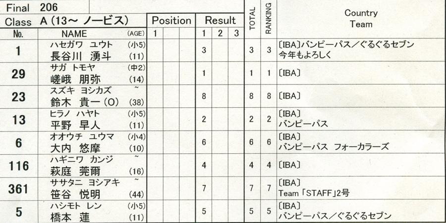 2009年1月4日ひたちシーサイドカップ&スクールVOL4 :A、AAクラス決勝_b0065730_21401385.jpg