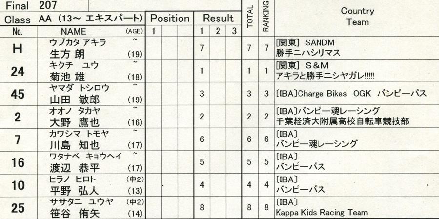 2009年1月4日ひたちシーサイドカップ&スクールVOL4 :A、AAクラス決勝_b0065730_228057.jpg