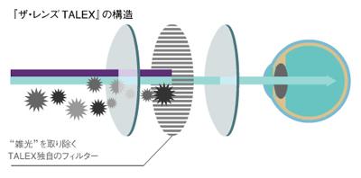 目にここちいいレンズ・TALEX(タレックス)_c0003493_19121811.jpg