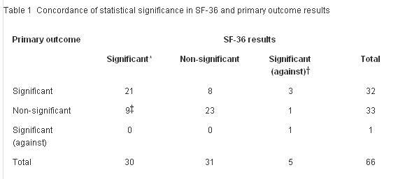 ランダム化トライアルにおけるSF36:使用標準化が必要で、より評価に加えるべき_a0007242_1545448.jpg