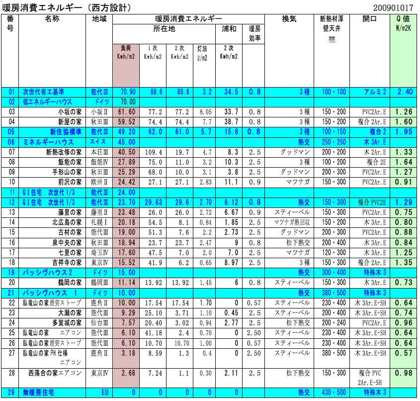 パッシブハウスの10Kwh/m2・a:建物負荷を加える_e0054299_15354013.jpg