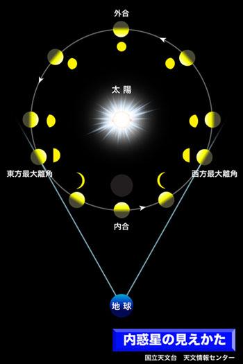 金星の形 : 萩博ブログ